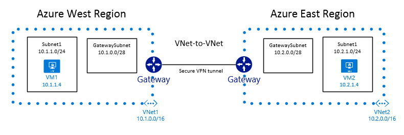VNet-to-VNet with Azure Resource Manager - DarylsCorner